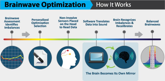 How Brainwave Optimization Works